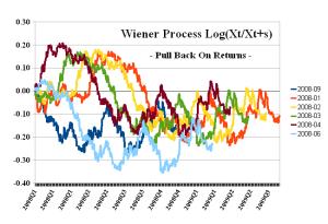 Wiener Process - Pull Back On Returns 3