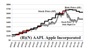 (B)(N) AAPL Apple Incorporated - September 2013