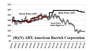 (B)(N) ABX Barrick Gold Corporation - September 2013
