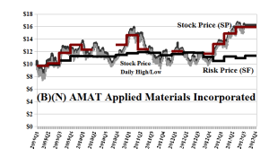 (B)(N) AMAT Applied Materials Incorporated