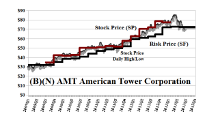 (B)(N) AMT American Tower Corporation