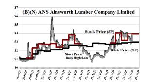 (B)(N) ANS Ainsworth Lumber Company Limited