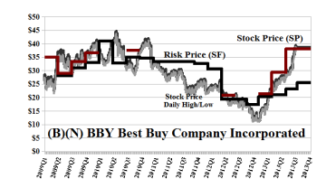 (B)(N) BBY Best Buy Company Incorporated - October 2013