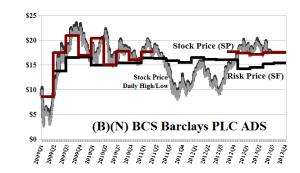 (B)(N) BCS Barclays PLC ADS
