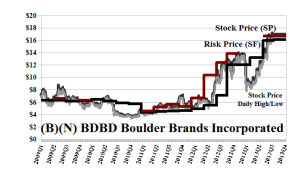 (B)(N) BDBD Boulder Brands Incorporated