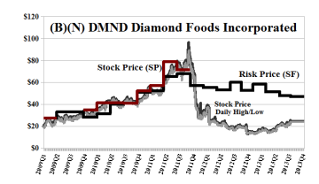 (B)(N) DMND Diamond Foods Incorporated