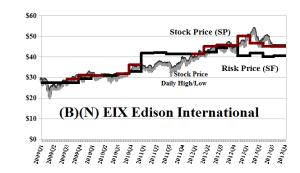 (B)(N) EIX Edison International