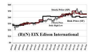(B)(N) EIX Edison International