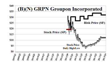 (B)(N) GRPN Groupon Incorporated - October 2013