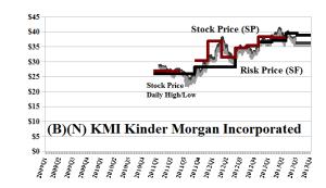 (B)(N) KMI Kinder Morgan Incorporated