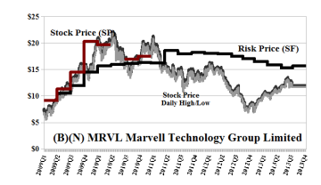(B)(N) MRVL Marvell Technology Group Limited
