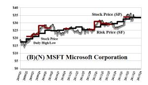 (B)(N) MSFT Microsoft Corporation