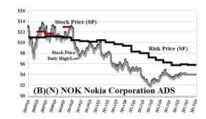 (B)(N) NOK Nokia Corporation ADS