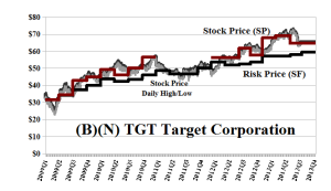 (B)(N) TGT Target Corporation - September 2013