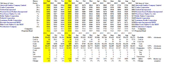 (B)(N) The Woods Are Burning - Portfolio (Equal Weighted) - September 2013