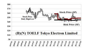 (B)(N) TOEFL Tokyo Electron Limited