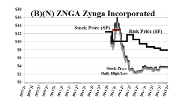 (B)(N) ZNGA Zynga Incorporated - October 2013