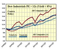 Dow Industrials PE 12x Contra