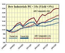 Dow Industrials PE 33x