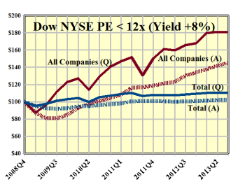 Dow NYSE PE 12x