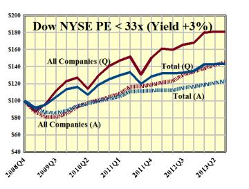 Dow NYSE PE 33x