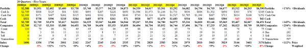 NASDAQ 100 x33 Cash Flow