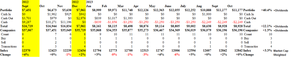 Black Gold in the Canadian Oil Patch - Cash Flow Summary - October 2013