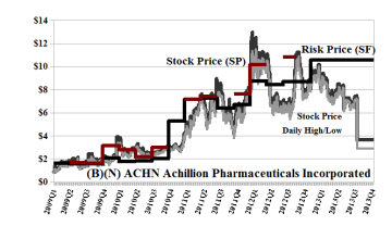 (B)(N) ACHN Achillion Pharmaceuticals Incorporated