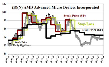 (B)(N) AMD Advanced Micro Devices Incorporated