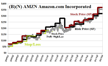 (B)(N) AMZN Amazon Incorporated - October 2013