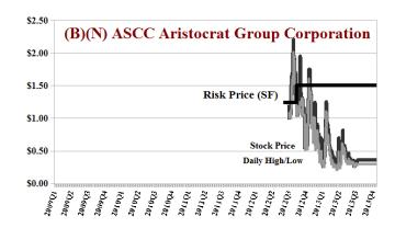 (B)(N) ASCC Aristocrat Group Corporation