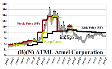 (B)(N) ATML Atmel Corporation