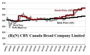(B)(N) CBY Canada Bread Company Limited