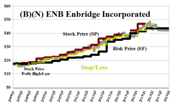(B)(N) ENB Enbridge Incorporated (with Stop Loss)