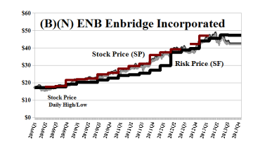 (B)(N) ENB Enbridge Incorporated