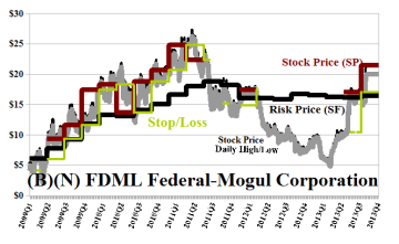 (B)(N) FDML Federal-Mogul Corporation
