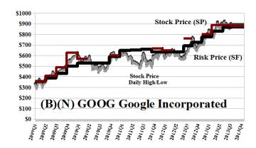 (B)(N) GOOG Google Incorporated - October 2013
