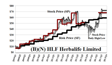 (B)(N) HLF Herbalife Limited - October 2013