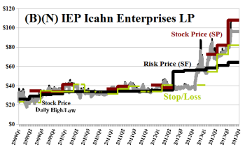 (B)(N) IEP Icahn Enterprises LP