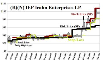 (B)(N) IEP Icahn Enterprises LP