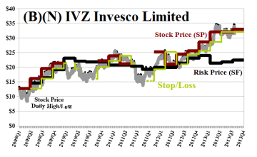 (B)(N) IVZ Invesco Limited