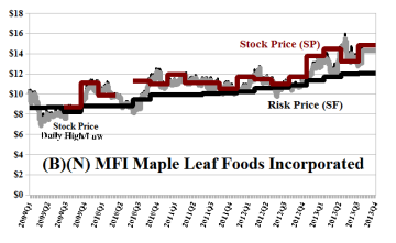 (B)(N) MFI Maple Leaf Foods Incorporated