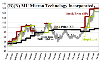 (B)(N) MU Micron Technology Incorporated