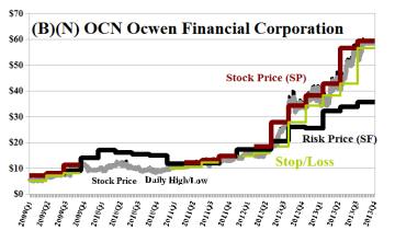 (B)(N) ONC Ocwen Financial Corporation