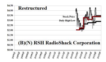 (B)(N) RSH RadioShack Corporation - Startup 2012