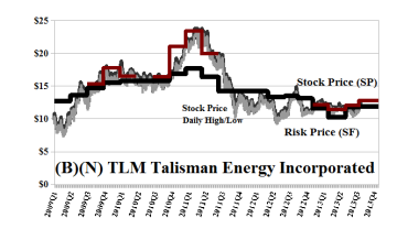 (B)(N) TLM Talisman Energy Incorporated - October 8 2013
