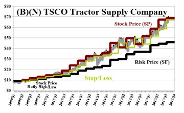(B)(N) TSCO Tractor Supply Company