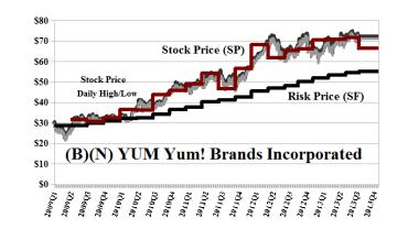 (B)(N) YUM Yum! Brands Incorporated