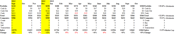 Portfolio Cash Flow Summary - October 2013