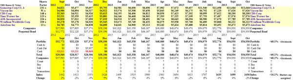 Love The Crisis - Portfolio & Cash Flow Summary - October 2013